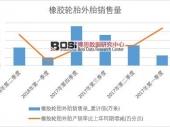 2018年上半年中国橡胶轮胎外胎销量数据季度表【图表】 累计销量达42755.6万条