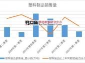 2018年上半年中国塑料制品销量数据季度表【图表】 累计销量达3081.7万吨