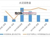 2018年上半年中国水泥销量数据季度表【图表】 累计销量达98444.2万吨
