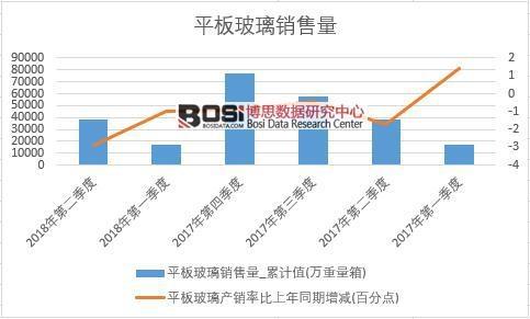 2018年上半年中国平板玻璃销量数据季度统计