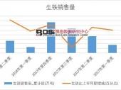 2018年上半年中国生铁销量数据季度表【图表】 累计销量达2618.2万吨