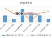 2018年上半年中国粗钢销量数据季度表【图表】 累计销量达7175.8万吨