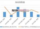 2018年上半年中国钢材销量数据季度表【图表】 累计销量达51899.8万吨