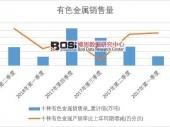 2018年上半年中国有色金属销量数据季度表【图表】 累计销量达2601.8万吨