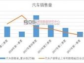 2018-2023年中国进口汽车零部件市场现状分析及投资前景研究报告