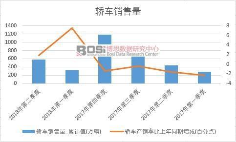 2018年上半年中国轿车销量数据季度统计