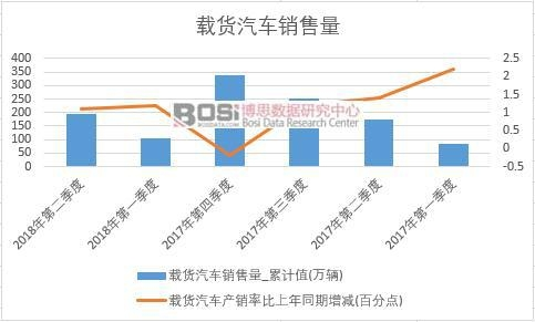 2018年上半年中国载货汽车销量数据季度统计