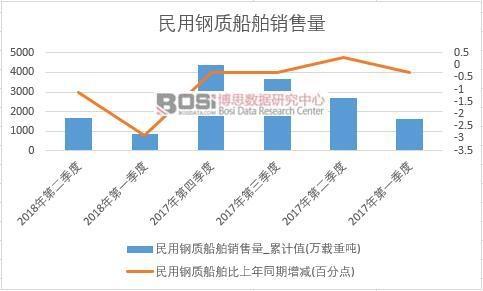 2018年上半年中国民用钢质船舶销量数据季度