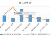2017-2022年中国经济型轿车产业发展模式分析及投资规划建议研究报告