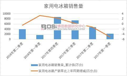 2018年上半年中国家用电冰箱销量数据季度统计