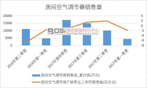 2018年上半年中国房间空气调节器销量数据季度