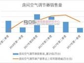 2018-2023年中国中央空调多联机行业市场发展现状调研与投资趋势前景分析报告