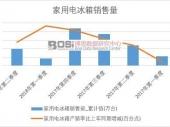 2018-2023年中国新型冰箱节能技术行业市场运营状况分析研究及趋势预测分析报告