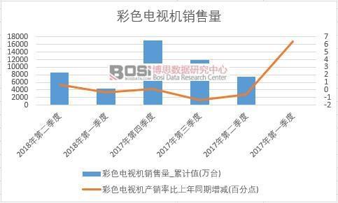2018年上半年中国彩色电视机销量数据季度