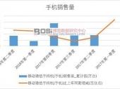 2018-2023年中国手机操作系统市场分析与投资前景研究报告