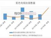 2018-2023年中国4k电视市场分析与投资前景研究报告