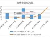 2018-2023年中国高性能集成电路市场分析与投资前景研究报告
