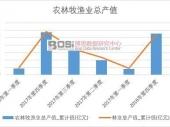 2018-2023年中国智慧农业市场现状分析及投资前景研究报告