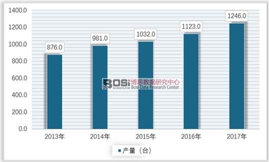 2013-2017年中国原子钟行业市场供给情况
