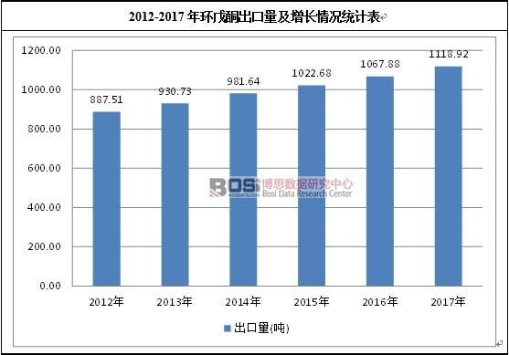 2012-2017年环戊酮出口量及增长情况表