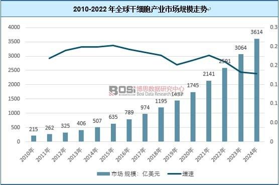 2010-2022年全球干细胞产业市场规模走势