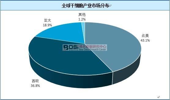 全球干细胞产业市场分布