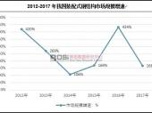 中国装配式钢结构市场现状及规模增速分析