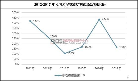 2012-2017年我国装配式钢结构市场规模增速