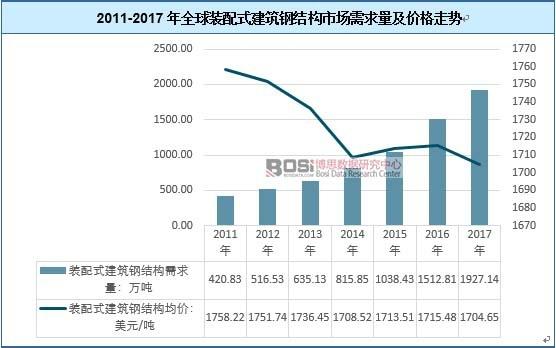 2011-2017年全球装配式建筑钢结构市场需求量及价格走势