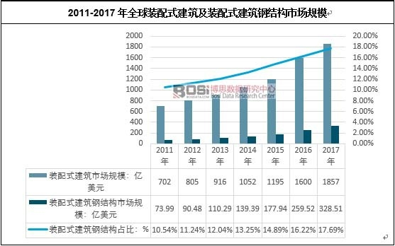 2011-2017年全球装配式建筑及装配式建筑钢结构市场规模