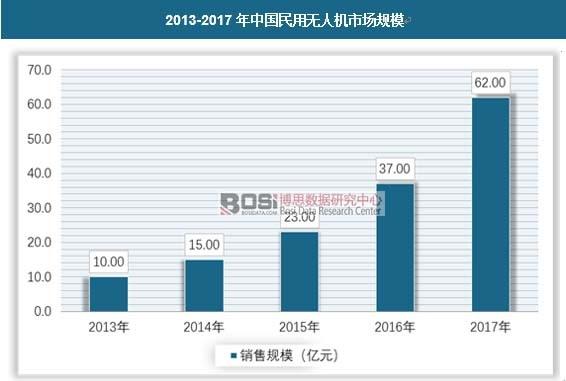 2013-2017年中国民用无人机市场规模