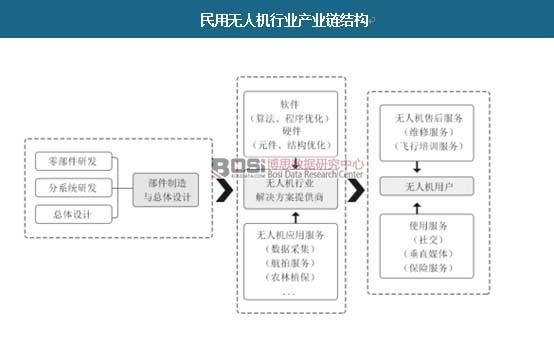 民用无人机行业产业链结构