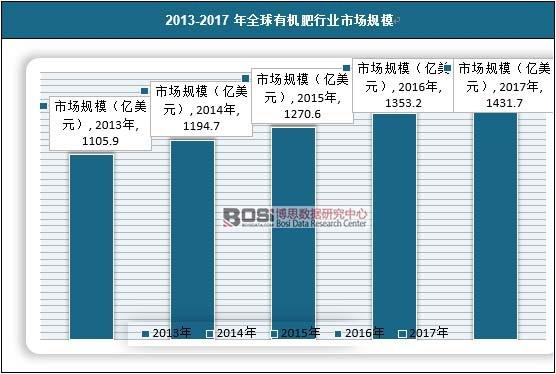 2013-2017年全球有机肥行业市场规模