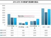 中国油气管道工程建设市场现状及区域分布分析