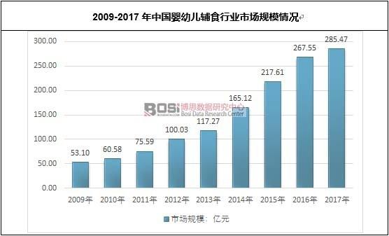 2009-2017年中国婴幼儿辅食行业市场规模情况