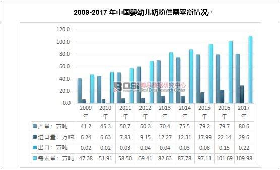 2009-2017年中国婴幼儿奶粉供需平衡情况