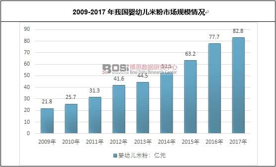 2009-2017年我国婴幼儿米粉市场规模情况