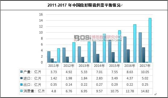2011-2017年中国隐形眼镜供需平衡情况