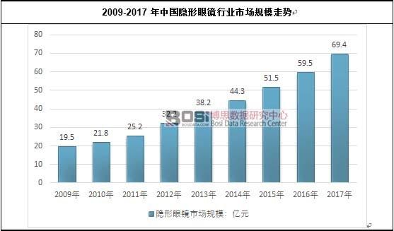 2009-2017年中国隐形眼镜行业市场规模走势