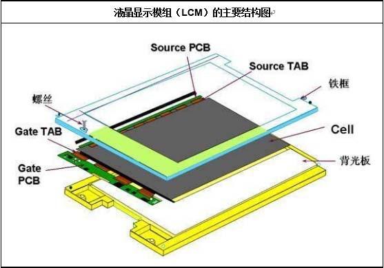 液晶显示模组(LCM)的主要结构图
