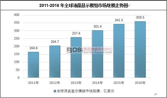 2011-2016年全球液晶显示模组市场规模走势图