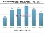 中国液晶显示模组产量及市场现状分析