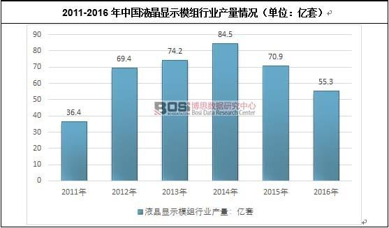 2011-2016年中国液晶显示模组行业产量情况