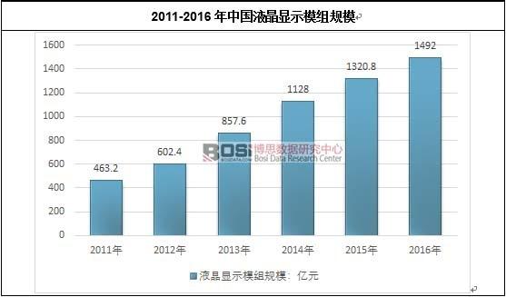 2011-2016年中国液晶显示模组规模