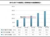 中国无人零售细分市场现状分析及规模