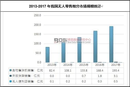 2013-2017年我国无人零售细分市场规模