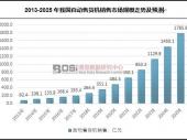 中国自动售货机销售市场规模走势及前景预测分析