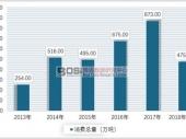 中国烷基化油消费量及供需情况分析