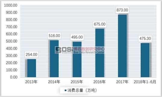 2013-2018年上半年中国烷基化油消费量