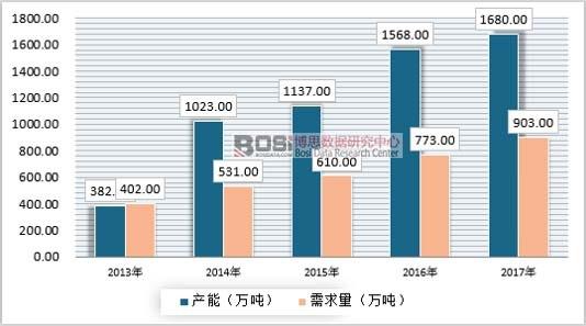 2013-2017年中国烷基化油供需情况